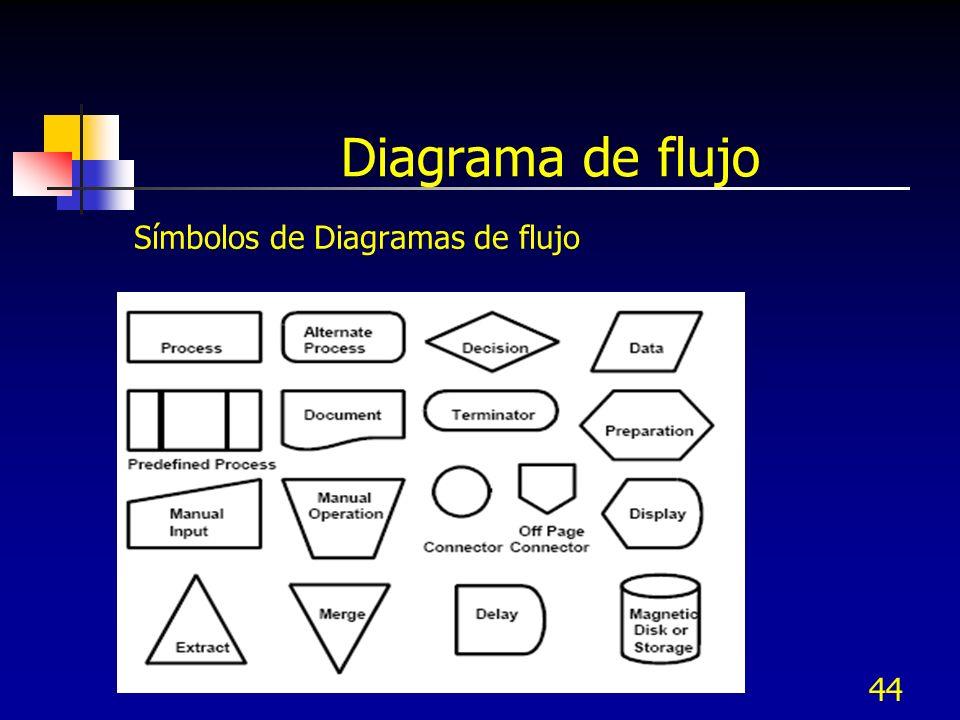 Diagrama de flujo Símbolos de Diagramas de flujo