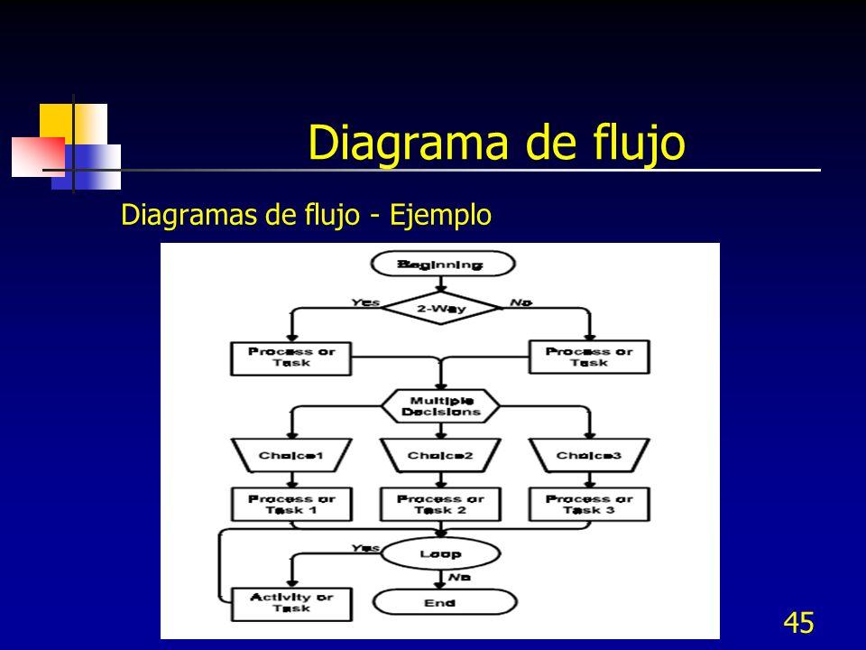 Diagrama de flujo Diagramas de flujo - Ejemplo