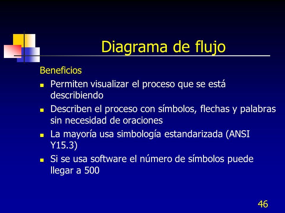 Diagrama de flujo Beneficios