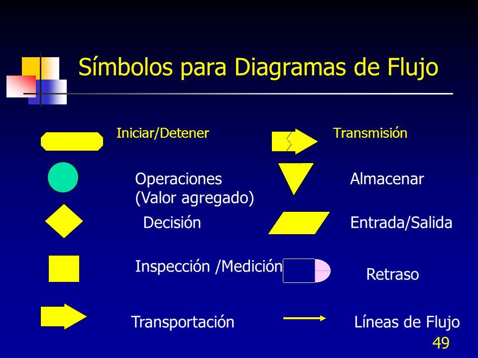Símbolos para Diagramas de Flujo