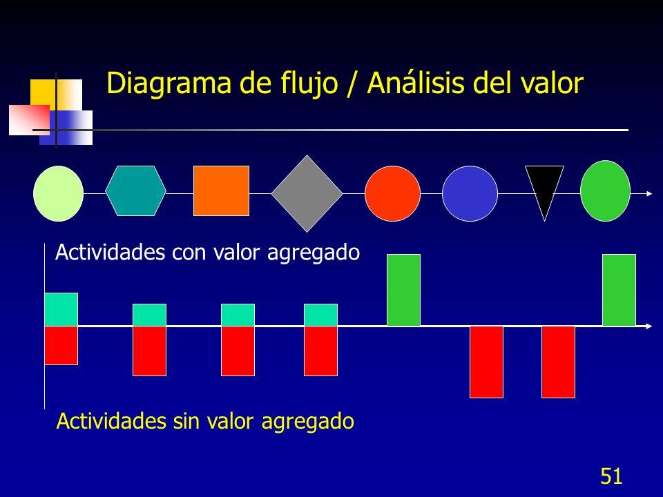 Diagrama de flujo / Análisis del valor