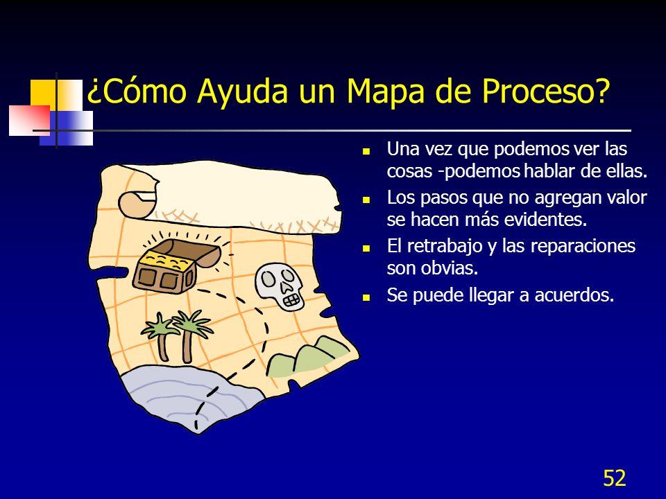 ¿Cómo Ayuda un Mapa de Proceso