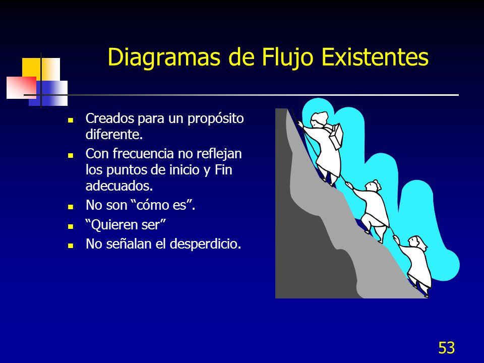 Diagramas de Flujo Existentes
