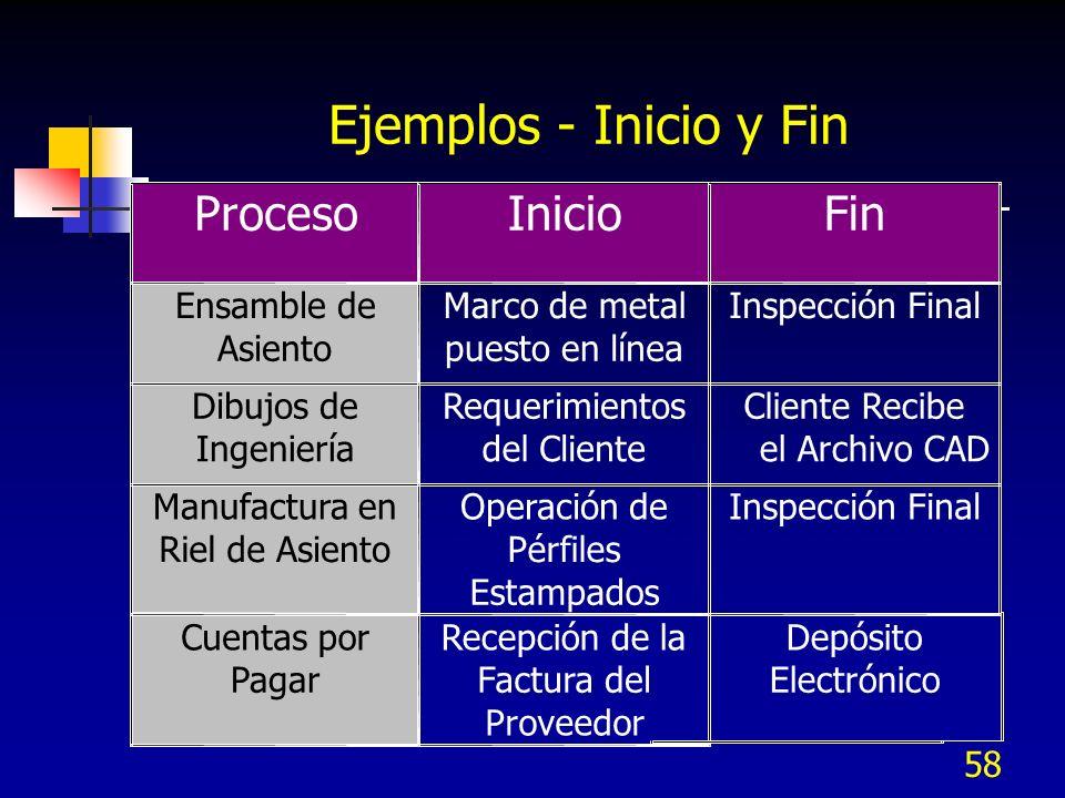 Ejemplos - Inicio y Fin Proceso Inicio Fin Ensamble de Marco de metal