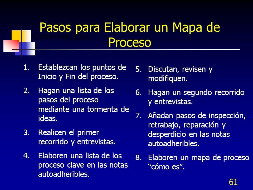 Pasos para Elaborar un Mapa de Proceso