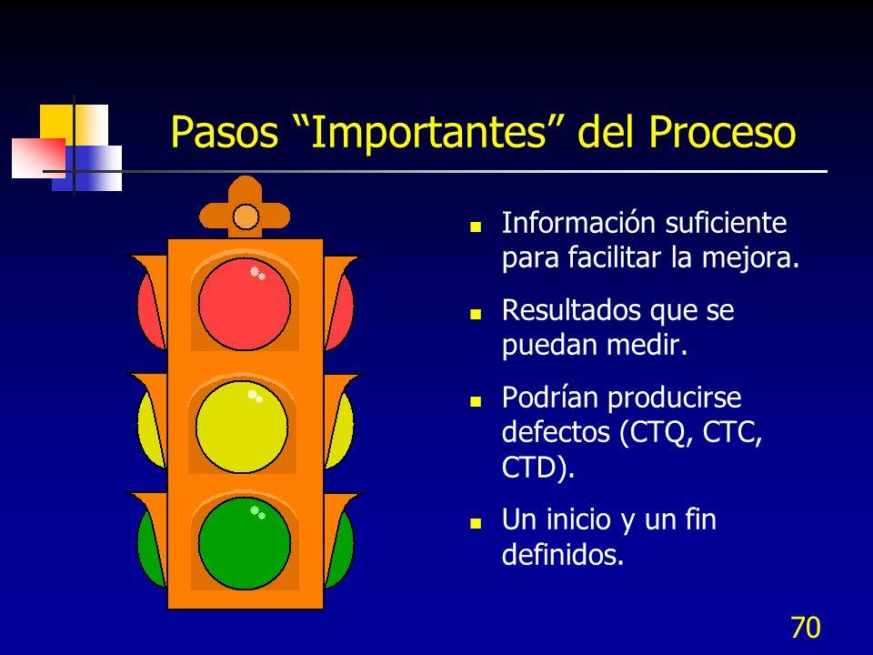 Pasos Importantes del Proceso