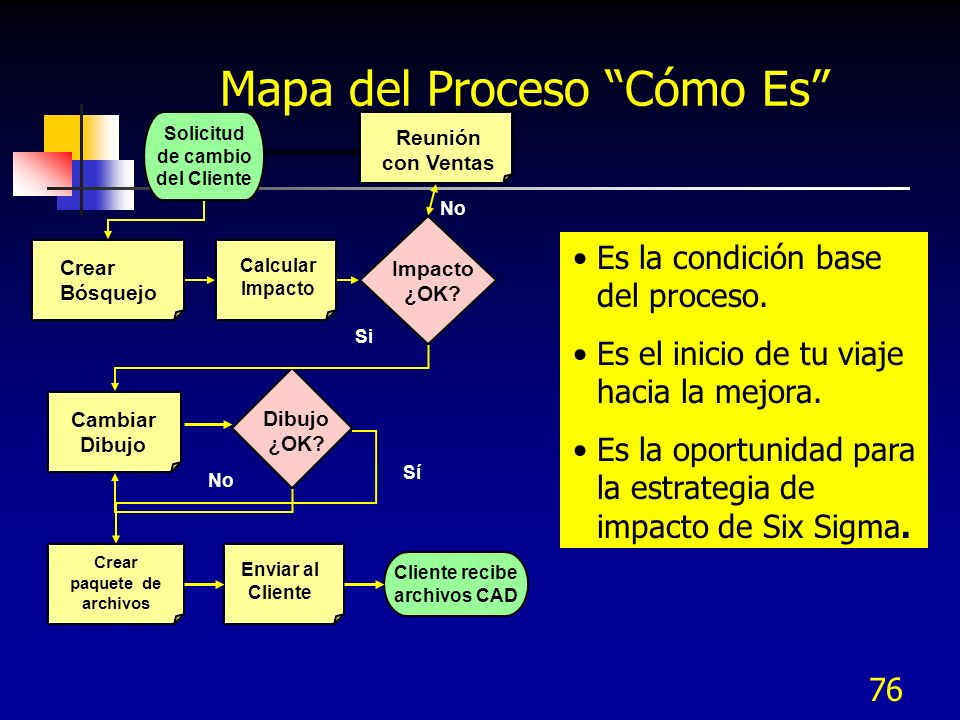 Mapa del Proceso Cómo Es
