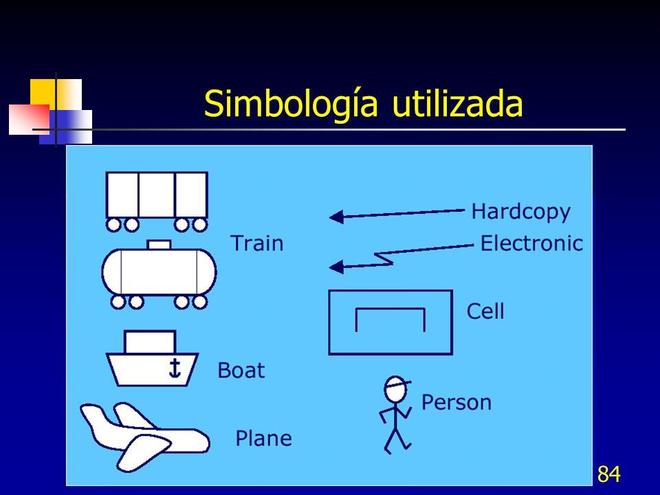 Simbología utilizada