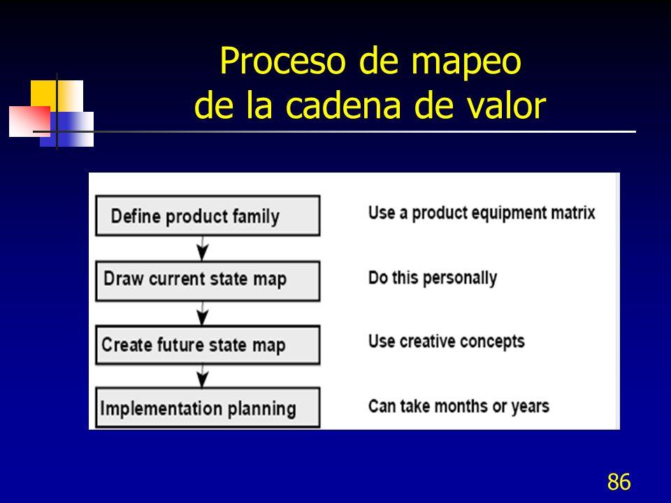 Proceso de mapeo de la cadena de valor