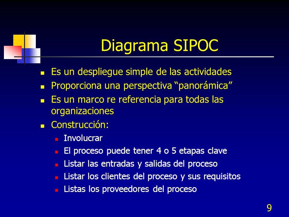 Diagrama SIPOC Es un despliegue simple de las actividades