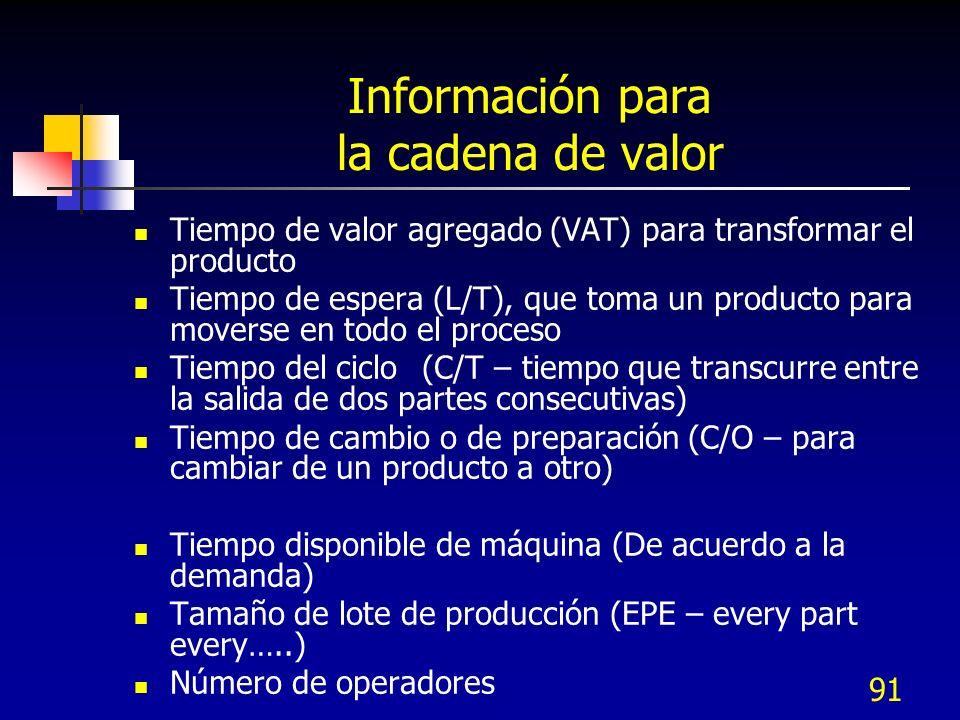 Información para la cadena de valor