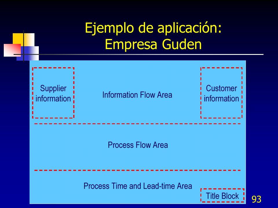 Ejemplo de aplicación: Empresa Guden
