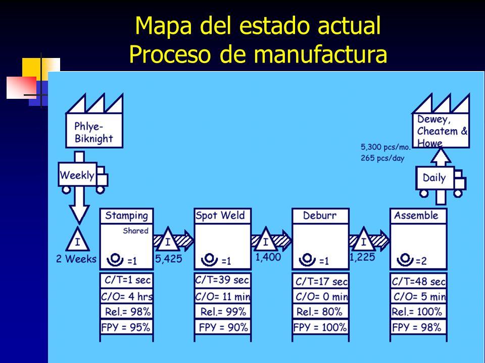 Mapa del estado actual Proceso de manufactura