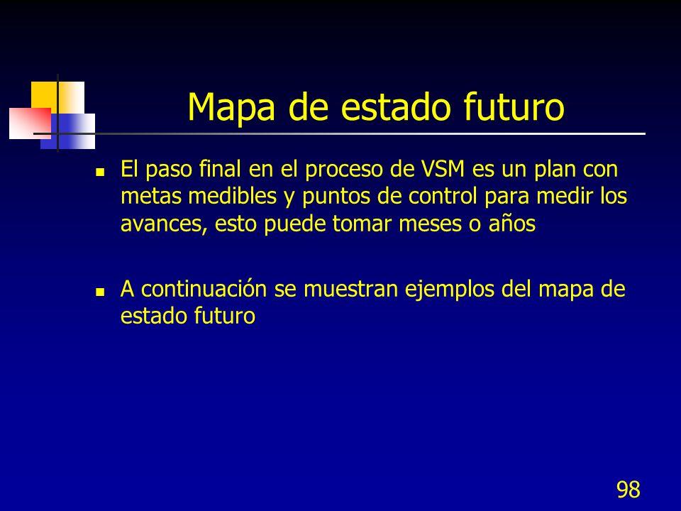 Mapa de estado futuro