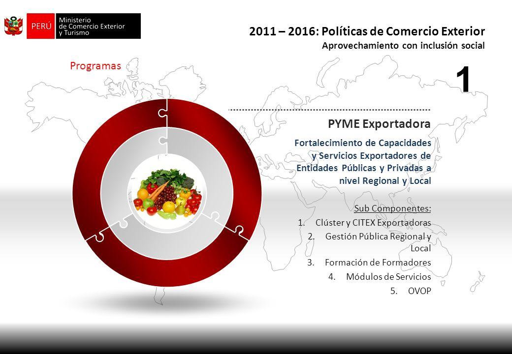 1 2011 – 2016: Políticas de Comercio Exterior PYME Exportadora