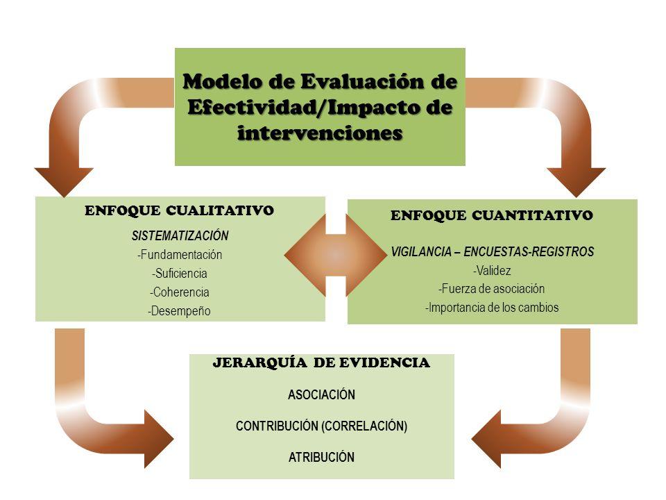 Modelo de Evaluación de Efectividad/Impacto de intervenciones