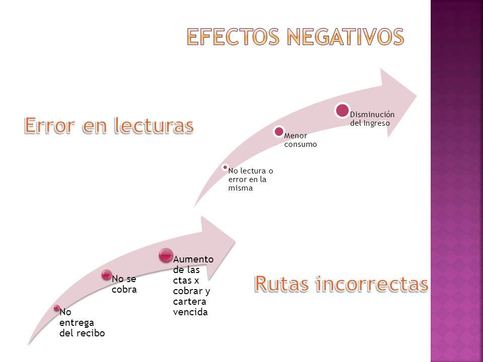 Efectos negativos Error en lecturas Rutas incorrectas