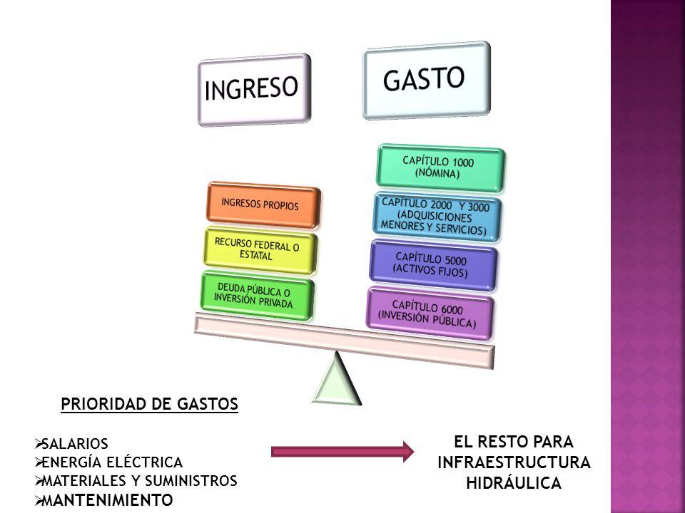 EL RESTO PARA INFRAESTRUCTURA HIDRÁULICA