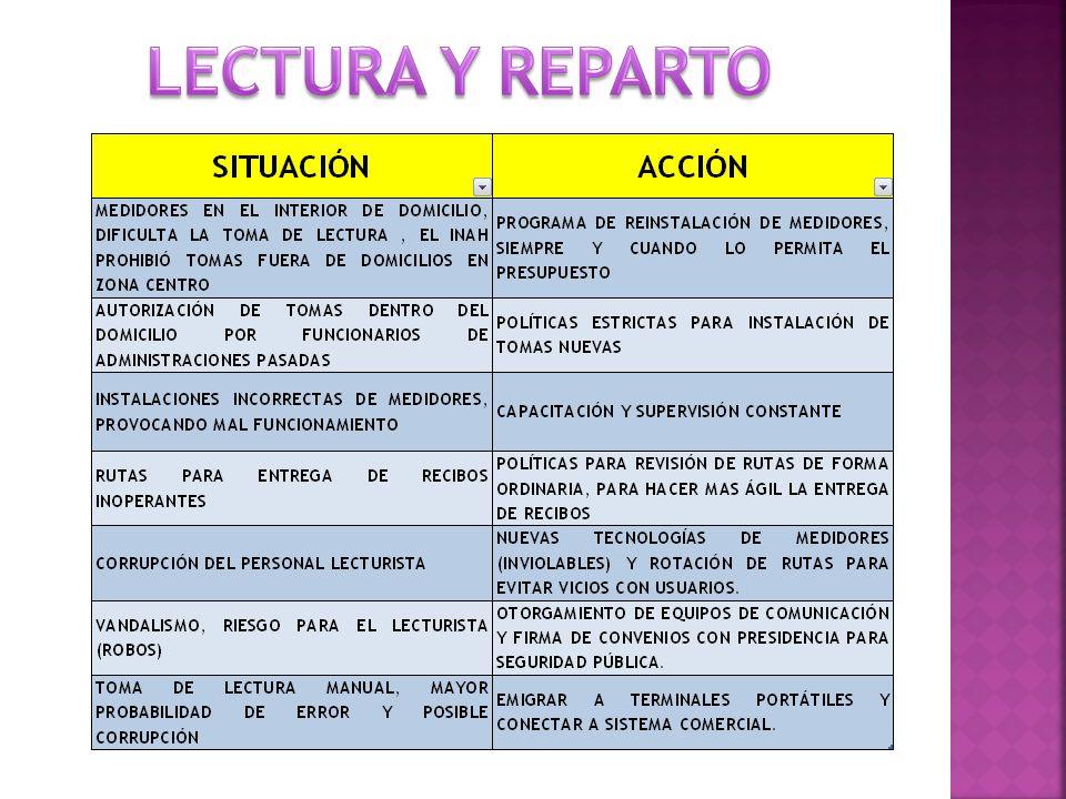 LECTURA Y REPARTO