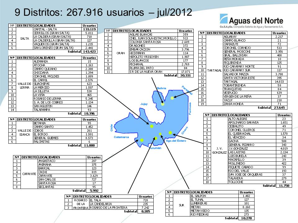 9 Distritos: 267.916 usuarios – jul/2012
