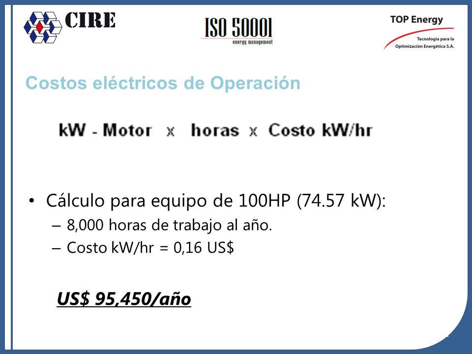Costos eléctricos de Operación