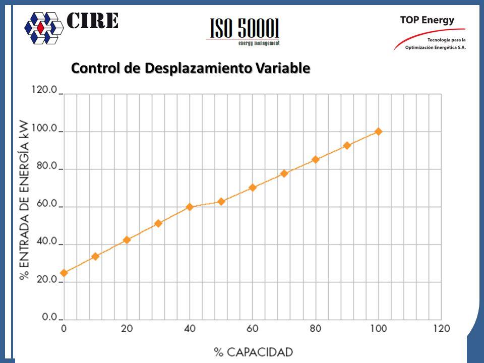 Control de Desplazamiento Variable o Válvula Espiral