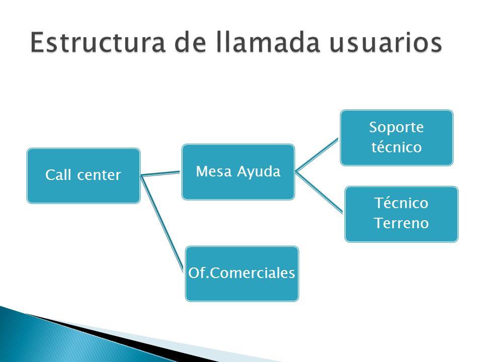 Estructura de llamada usuarios