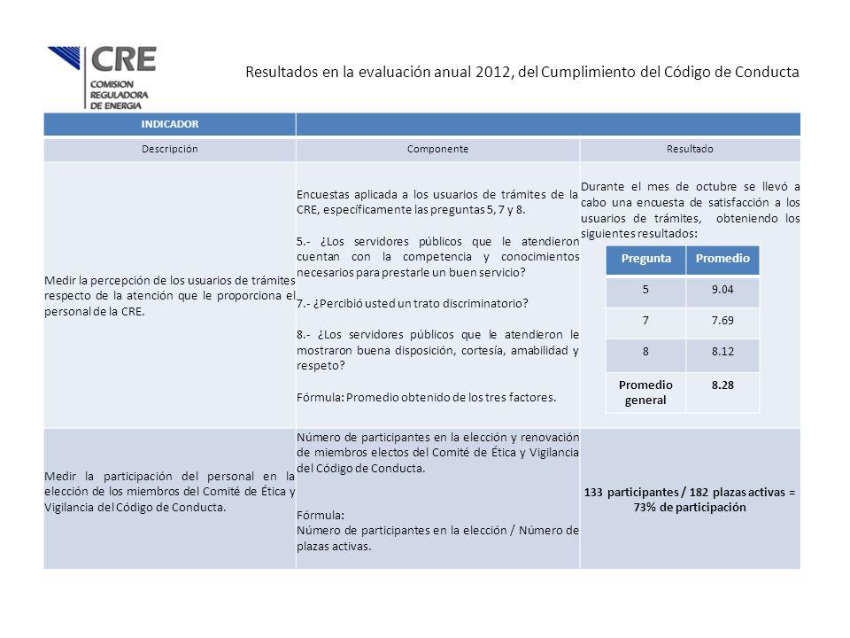 133 participantes / 182 plazas activas = 73% de participación