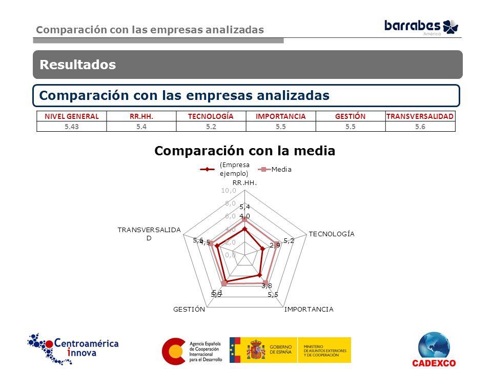 Comparación con las empresas analizadas