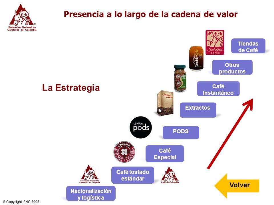 Presencia a lo largo de la cadena de valor Nacionalización y logística