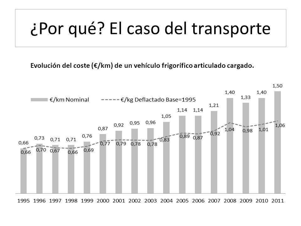 ¿Por qué El caso del transporte