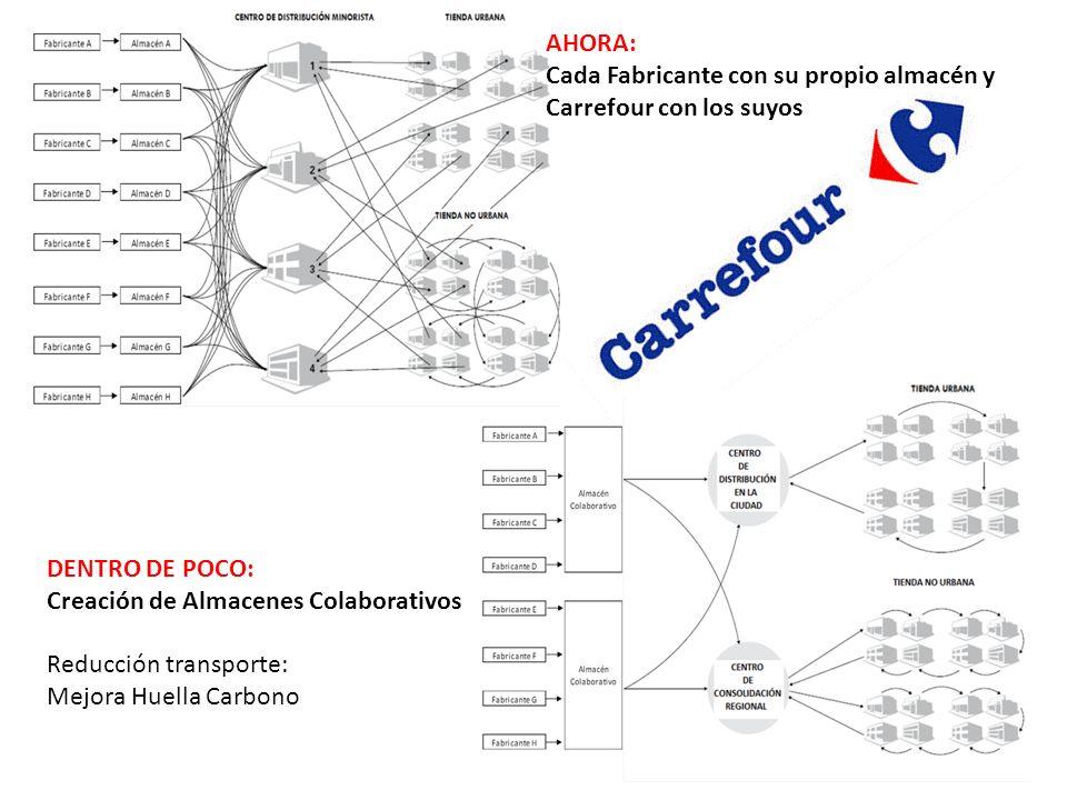 AHORA: Cada Fabricante con su propio almacén y. Carrefour con los suyos. DENTRO DE POCO: Creación de Almacenes Colaborativos.