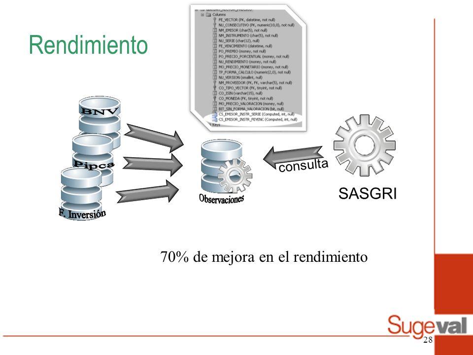 Rendimiento BNV Pipca Observaciones F. Inversión SASGRI