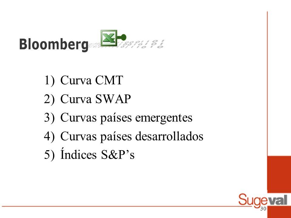 Curva CMT Curva SWAP Curvas países emergentes Curvas países desarrollados Índices S&P's