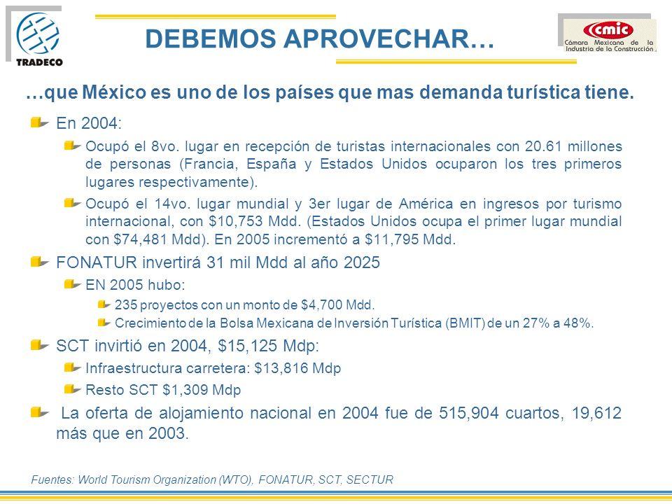 DEBEMOS APROVECHAR… …que México es uno de los países que mas demanda turística tiene. En 2004: