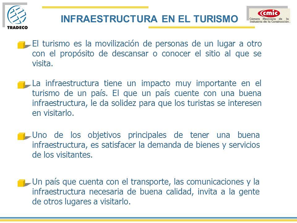 INFRAESTRUCTURA EN EL TURISMO