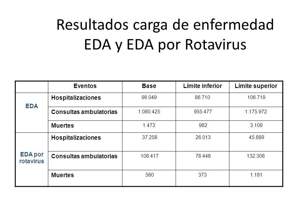 Resultados carga de enfermedad EDA y EDA por Rotavirus