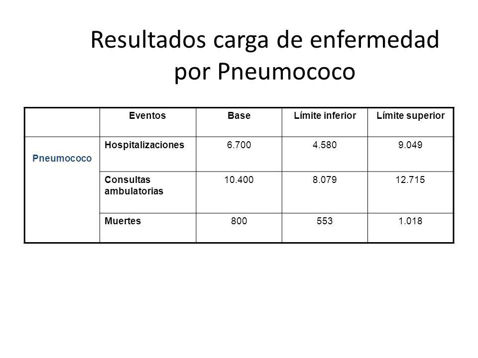 Resultados carga de enfermedad por Pneumococo