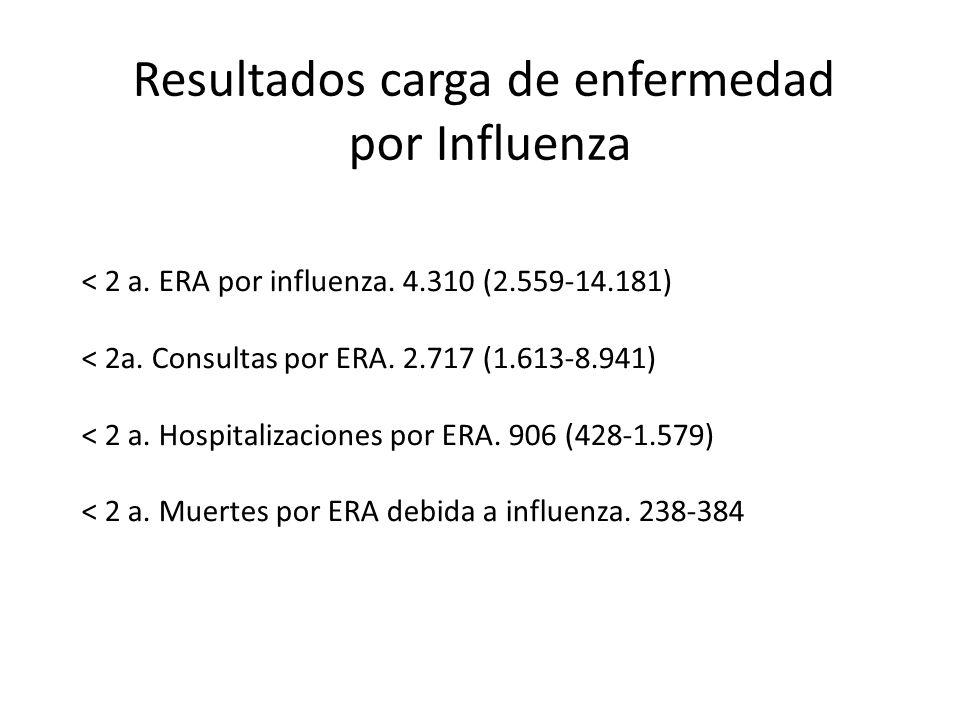 Resultados carga de enfermedad por Influenza