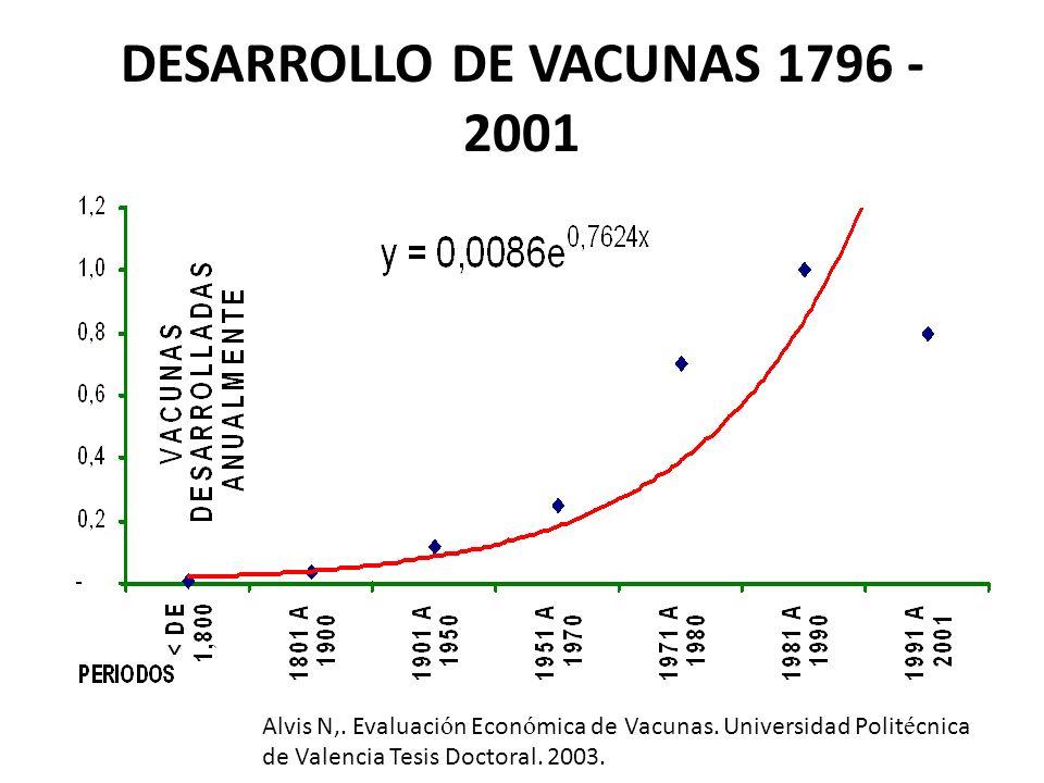 DESARROLLO DE VACUNAS 1796 - 2001