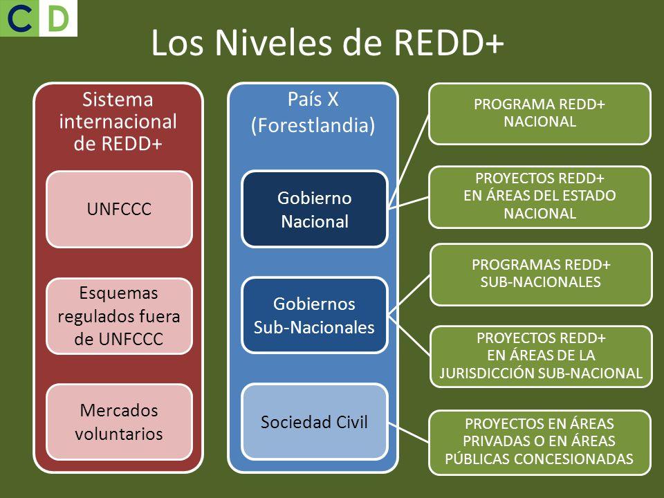 Los Niveles de REDD+ País X (Forestlandia)