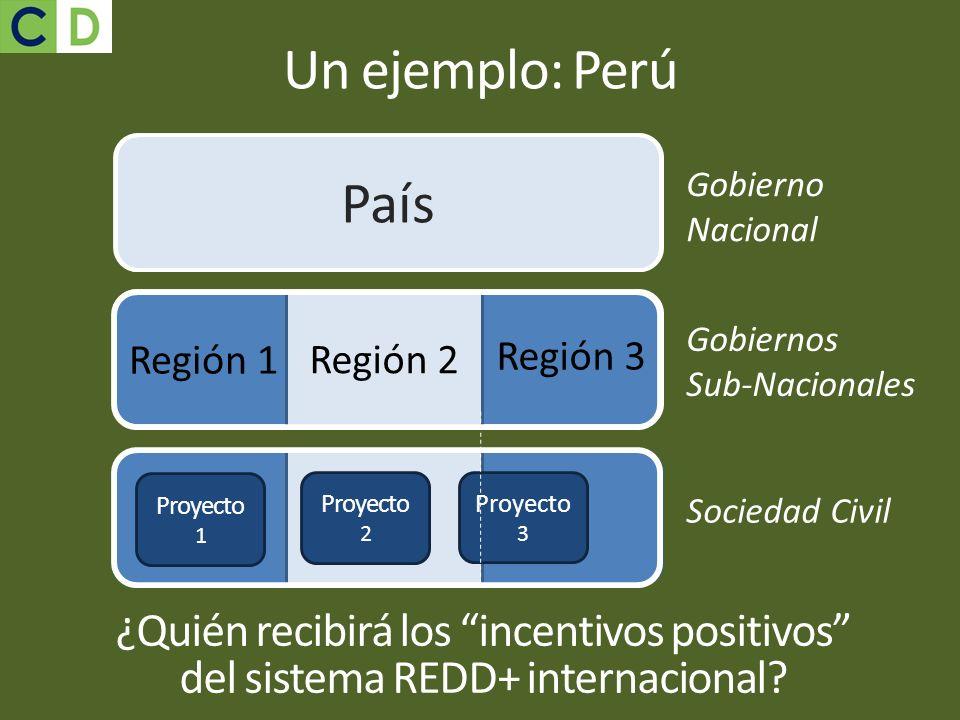 Un ejemplo: Perú País. Gobierno Nacional. Región 2. Gobiernos Sub-Nacionales. Región 1. Región 3.