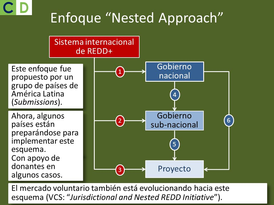 Enfoque Nested Approach