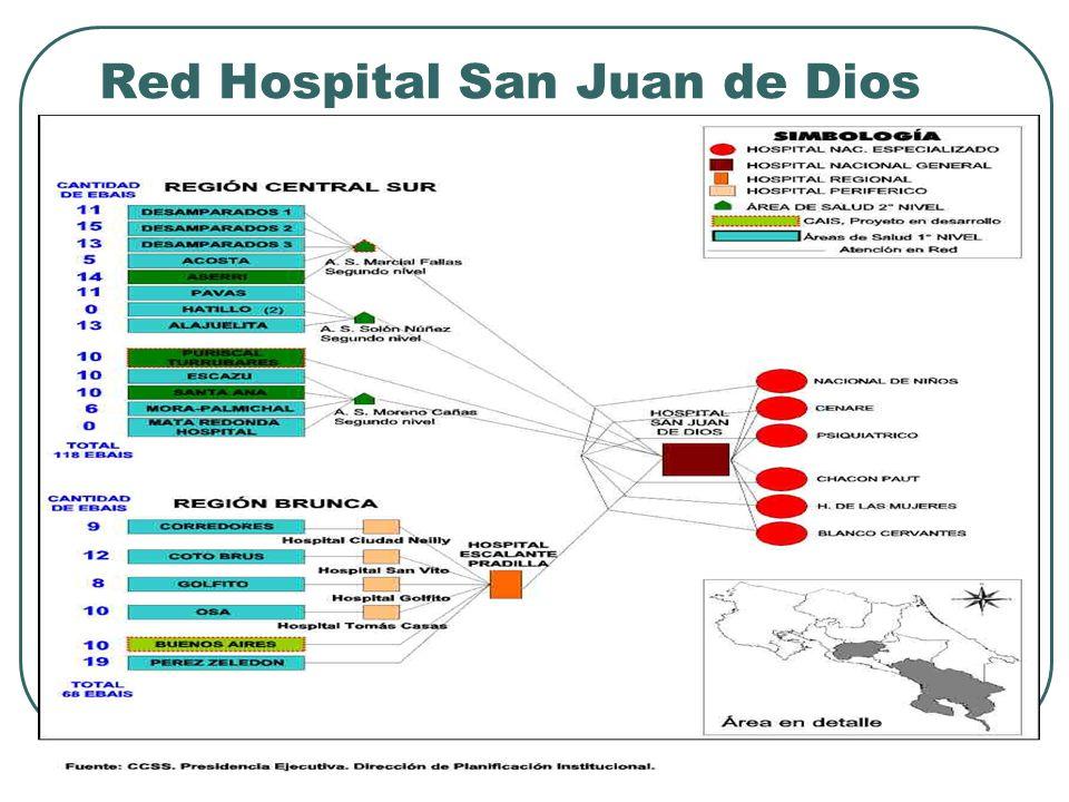 Red Hospital San Juan de Dios