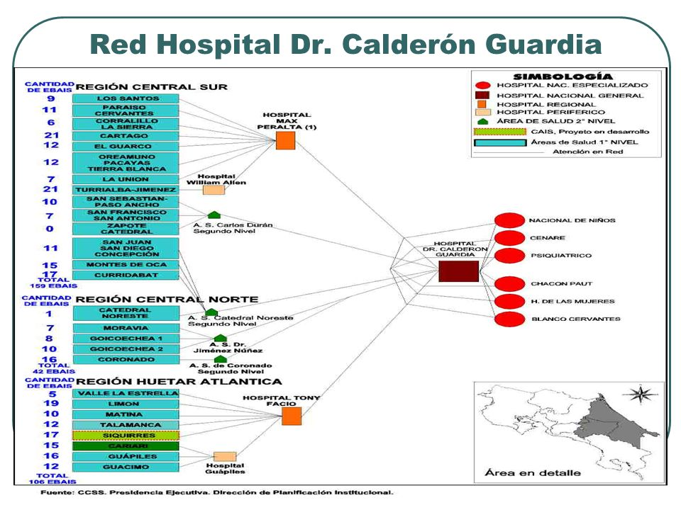 Red Hospital Dr. Calderón Guardia