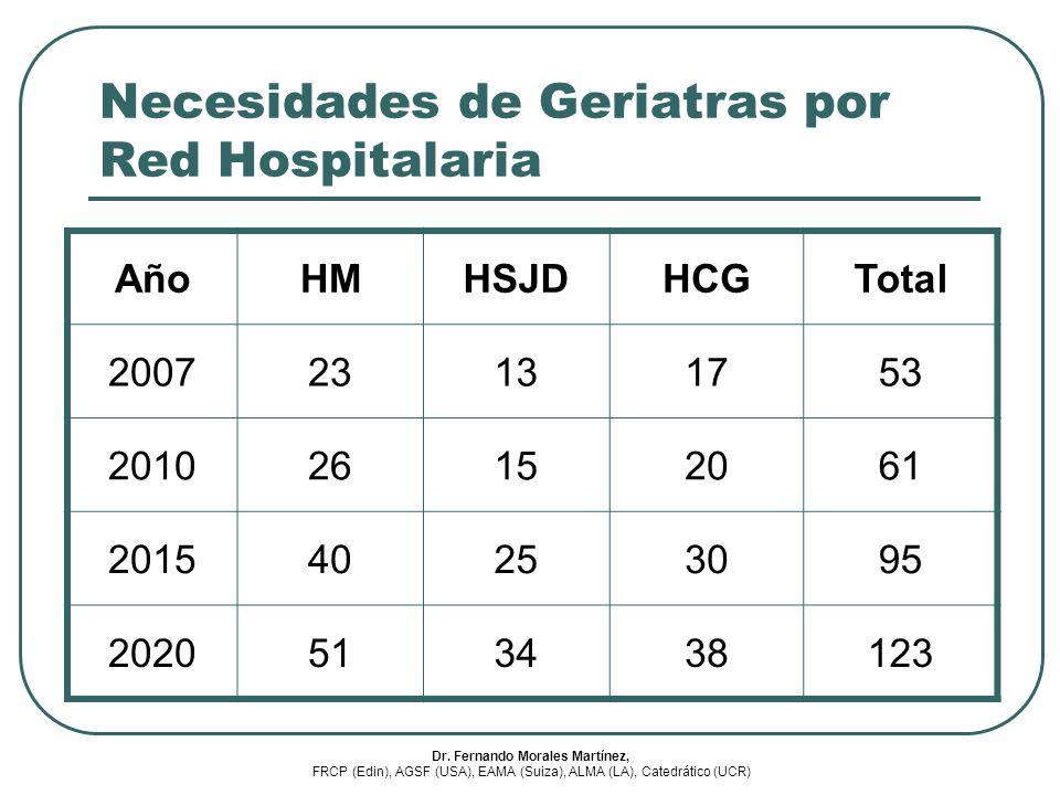 Necesidades de Geriatras por Red Hospitalaria
