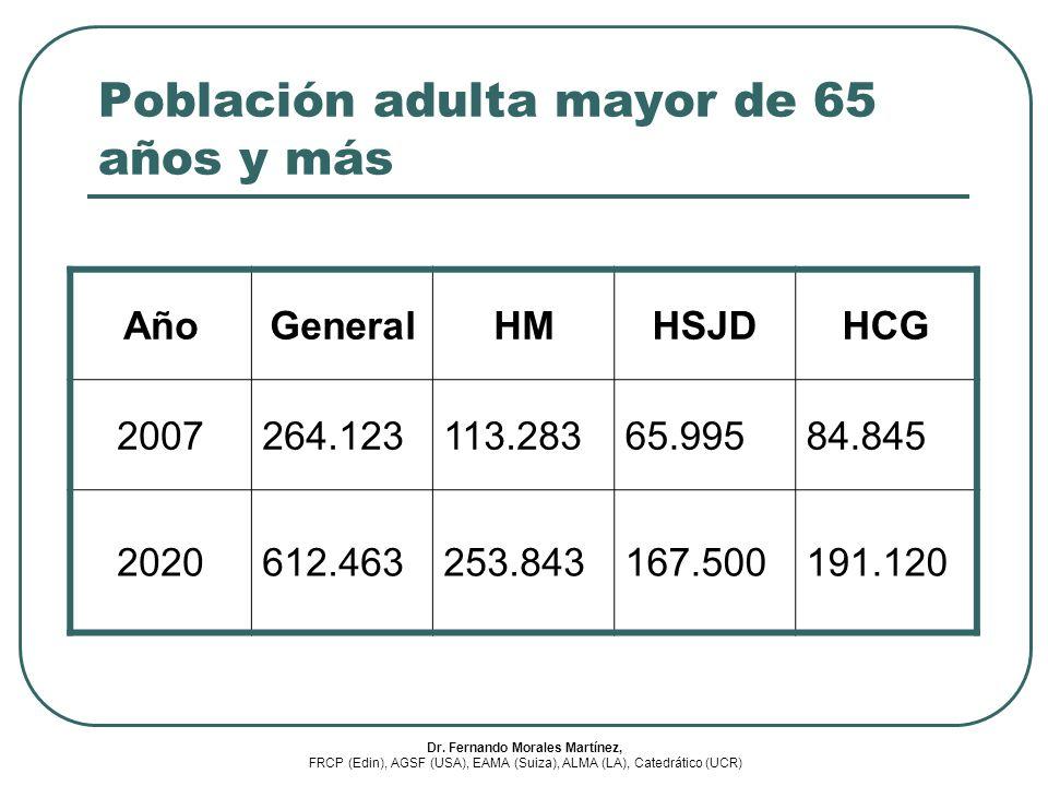 Población adulta mayor de 65 años y más