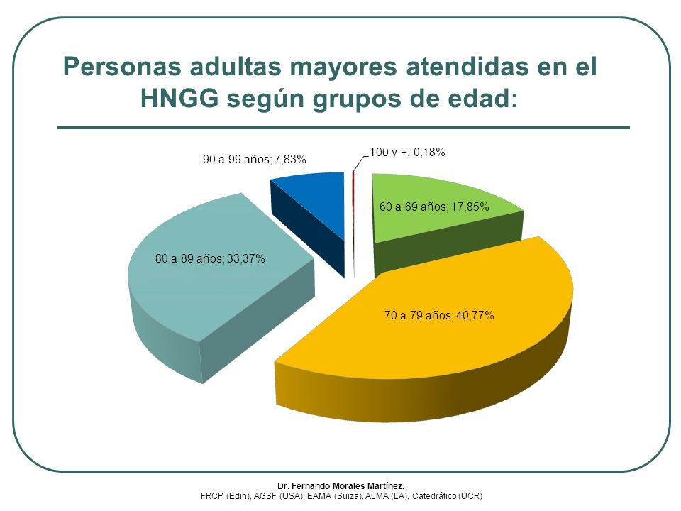 Personas adultas mayores atendidas en el HNGG según grupos de edad: