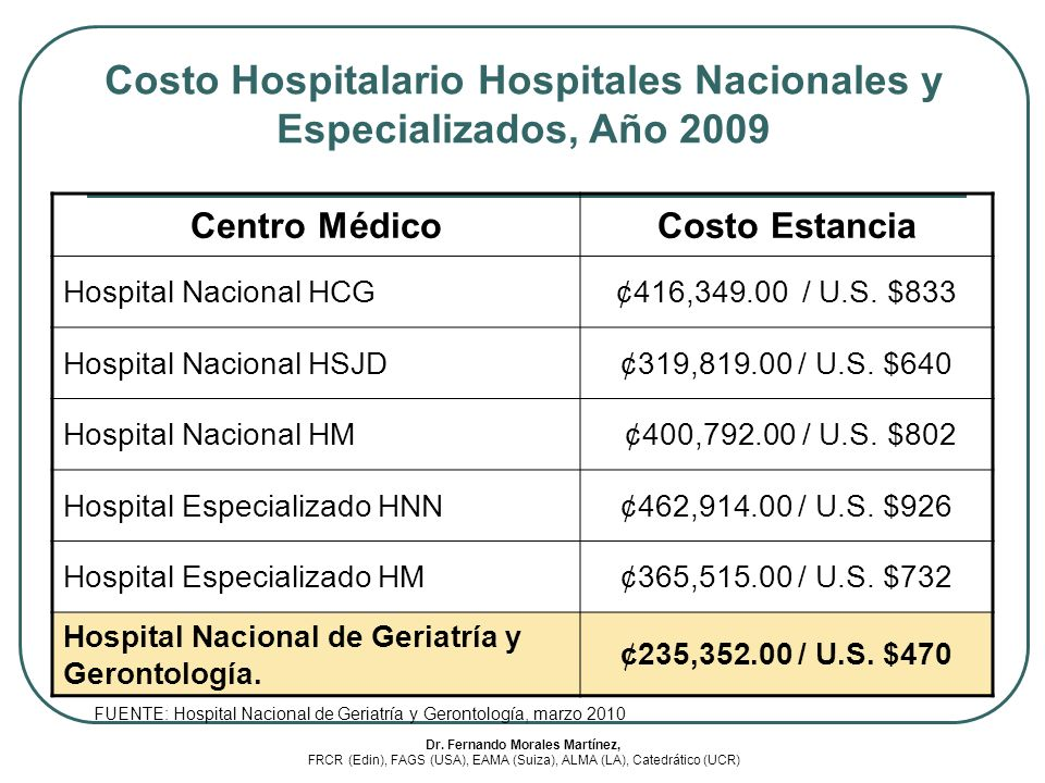 Costo Hospitalario Hospitales Nacionales y Especializados, Año 2009