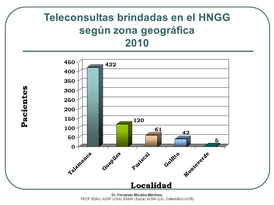 Teleconsultas brindadas en el HNGG Dr. Fernando Morales Martínez,